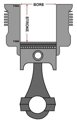 BORE-X-STROKE