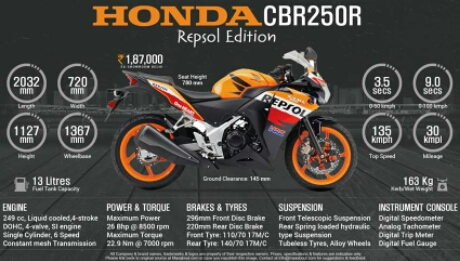 honda-cbr250r-repsol-limited-edition-india-1.jpg