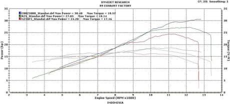 power-CBR250RR-on-dynojet